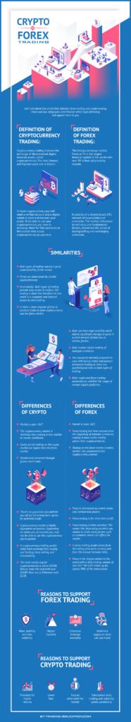 Crypto Vs Forex Calin
