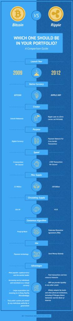 xrp vs bitcoin piața de piață