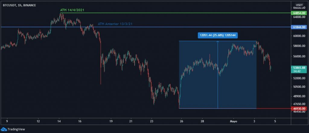 chart-btc-4-5-1024x444-4212692